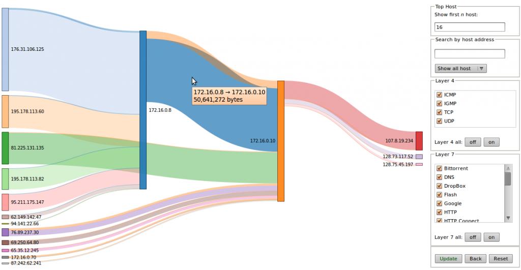 Network Flow using Sankey Diagram 1